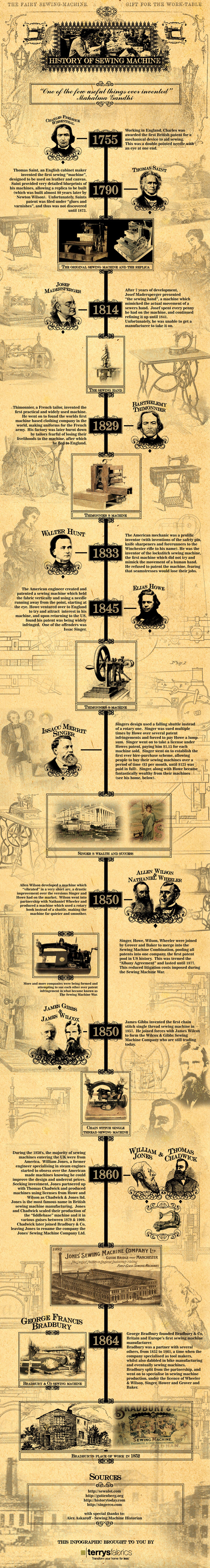 Sewing Machine History Infographic